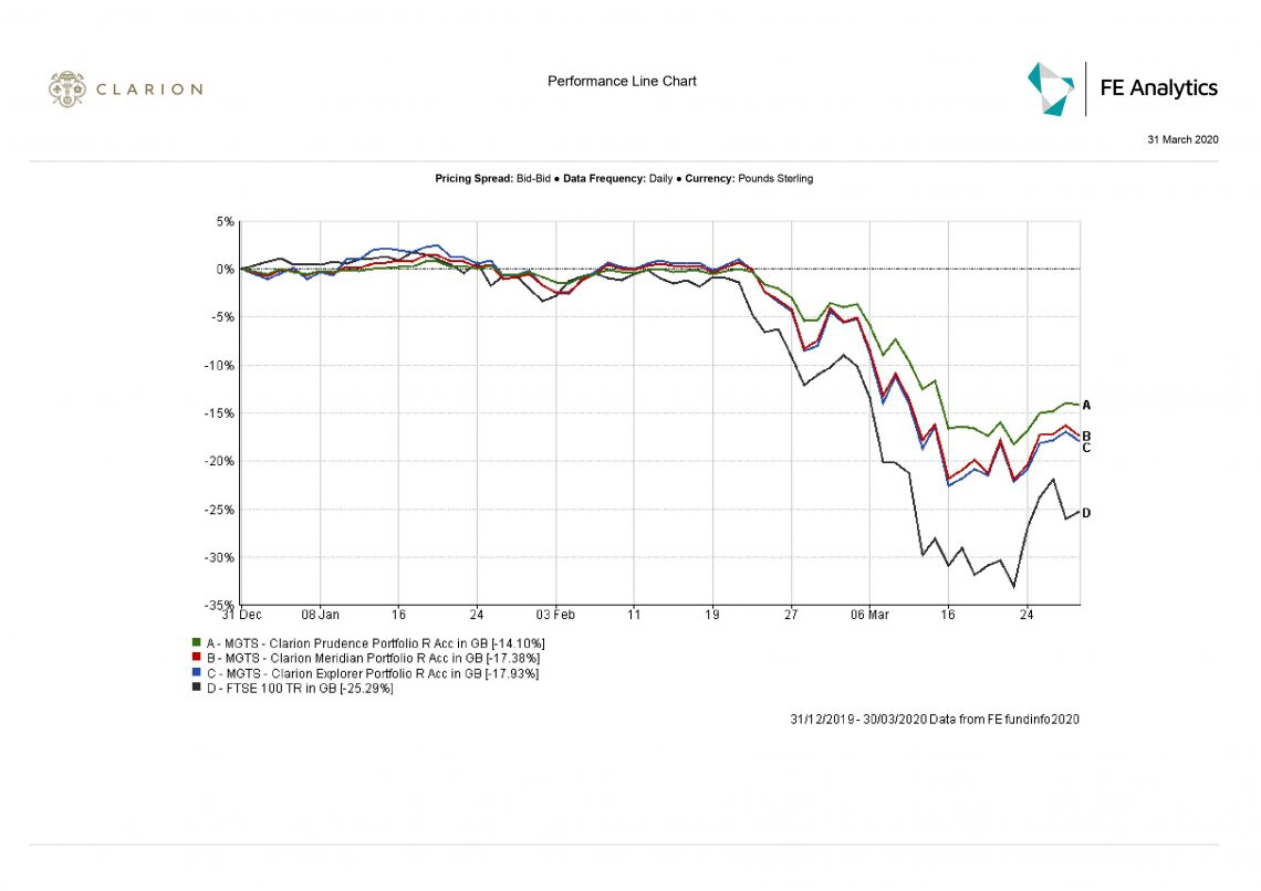 Comparison graph of Clarion funds and the FTSE100 index