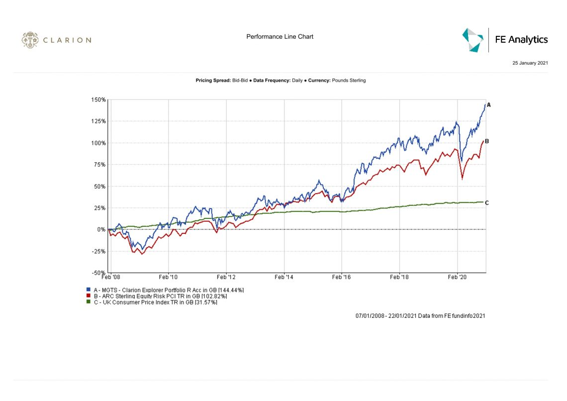 Clarion Wealth Explorer fund graph