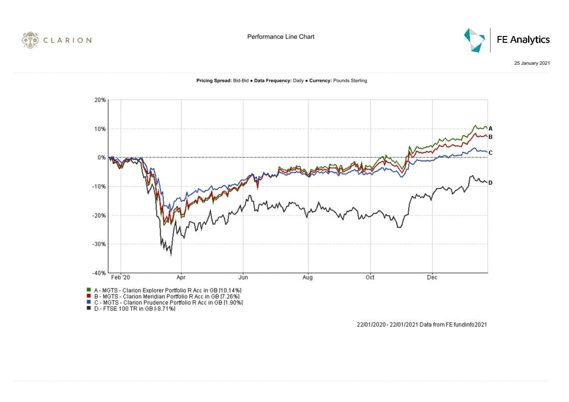Clarion Wealth Funds v FTSE graph