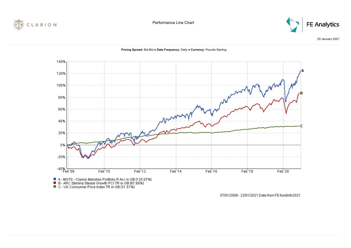 Clarion Wealth Meridian fund graph
