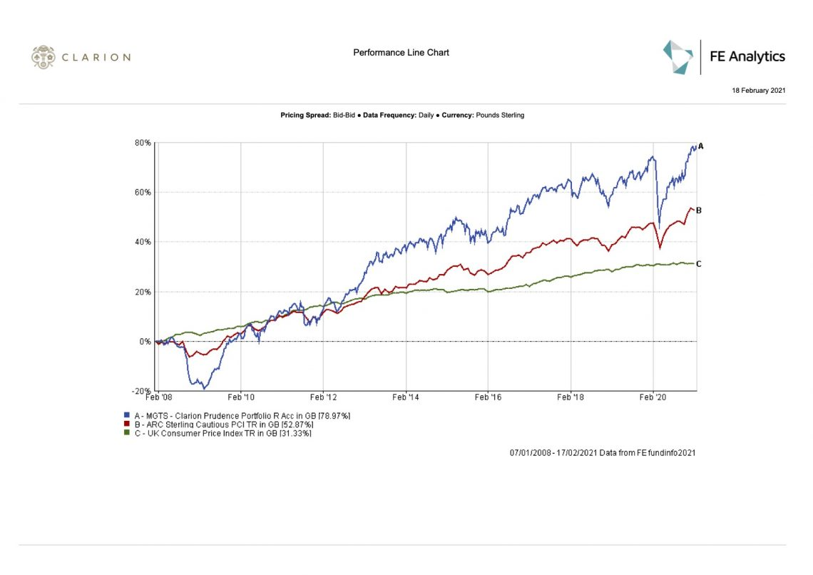 Clarion Wealth Prudence fund graph