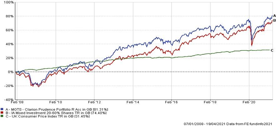 Prudence fund graph