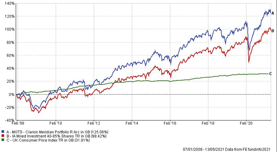 MGTS Meridian fund graph May