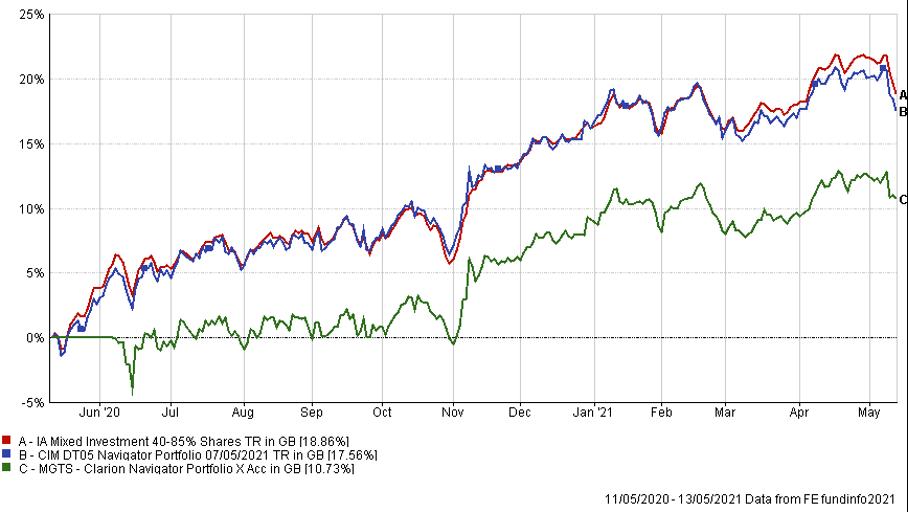 MGTS Explorer fund graph May